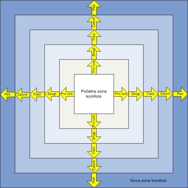 Zona komfora - kako je proširiti